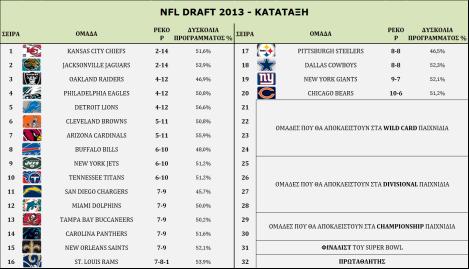 pro wild card Draft Order