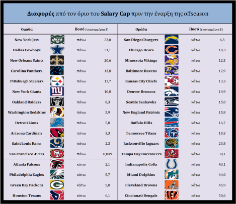 Salary Cup differences